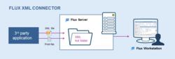 Neue Option in Version 7.2: Der Flux XML Connector