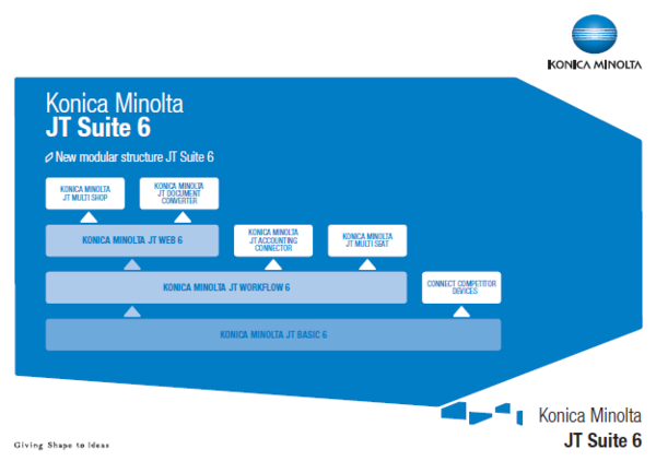 Image shows modular structure of Konica Minolta JT Suite