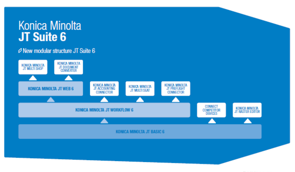 Konica Minolta JT Suite: Module & Optionen der Version 6.2