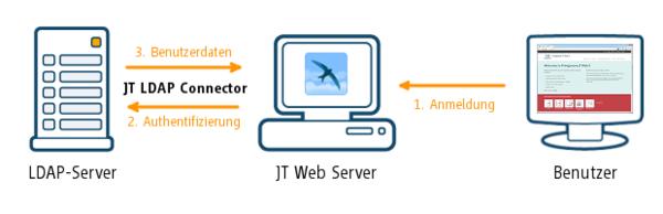 Funktionsweise des JT LDAP Connectors