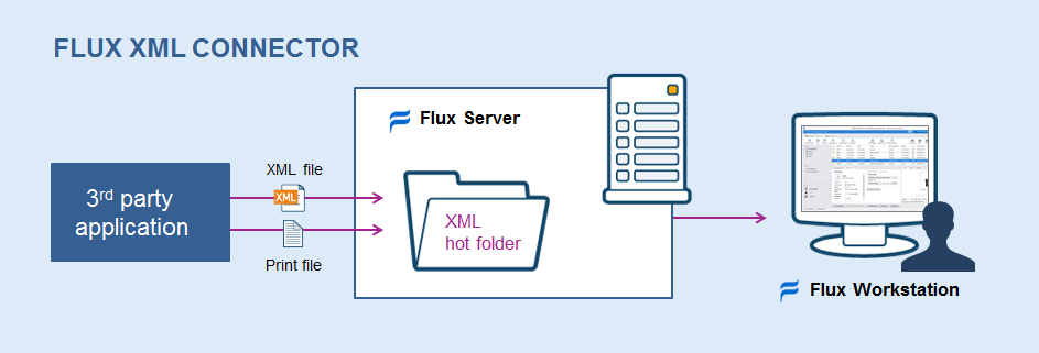 Neue Option in Version 7.2: Der Flux XML Connector