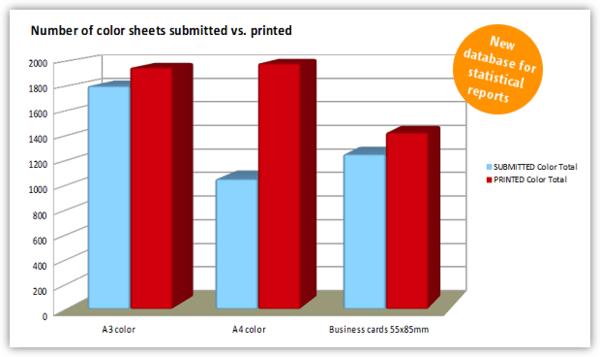 Beispiel eines Reports auf Grundlage der neu implementierten Datenbank