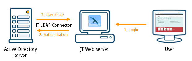 Connections between the web-to-print solutions and the Active Directory server